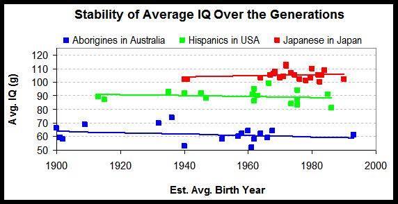 Stabilité du Q.I moyen racial à travers le temps