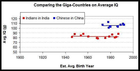 Stabilité du Q.I moyen des chinois et des indiens