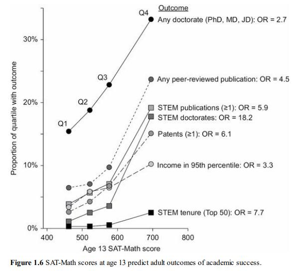I Q Validity: Biological and Social IQ Correlations – I Q and Human